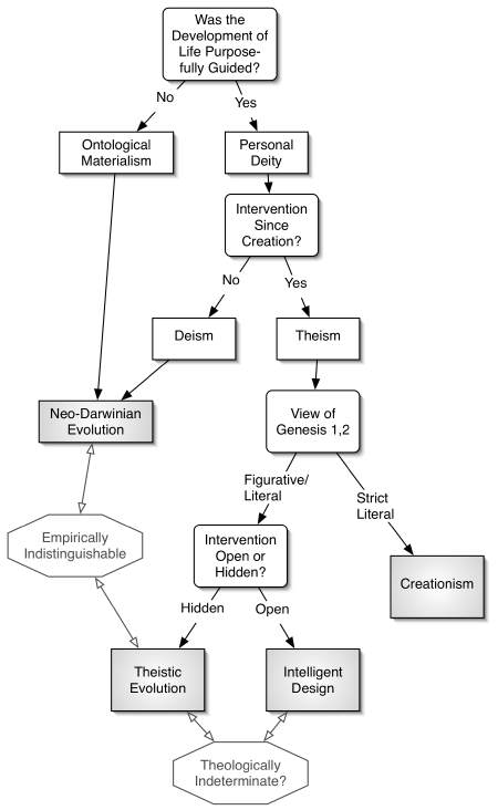 Chart on Approaches to Origins